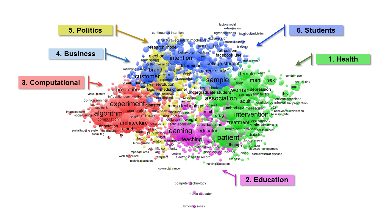 Figure 3: Popular Topics Discussed in Social Media Literature. (Note: Built using VOSviewer and Web of Science.)