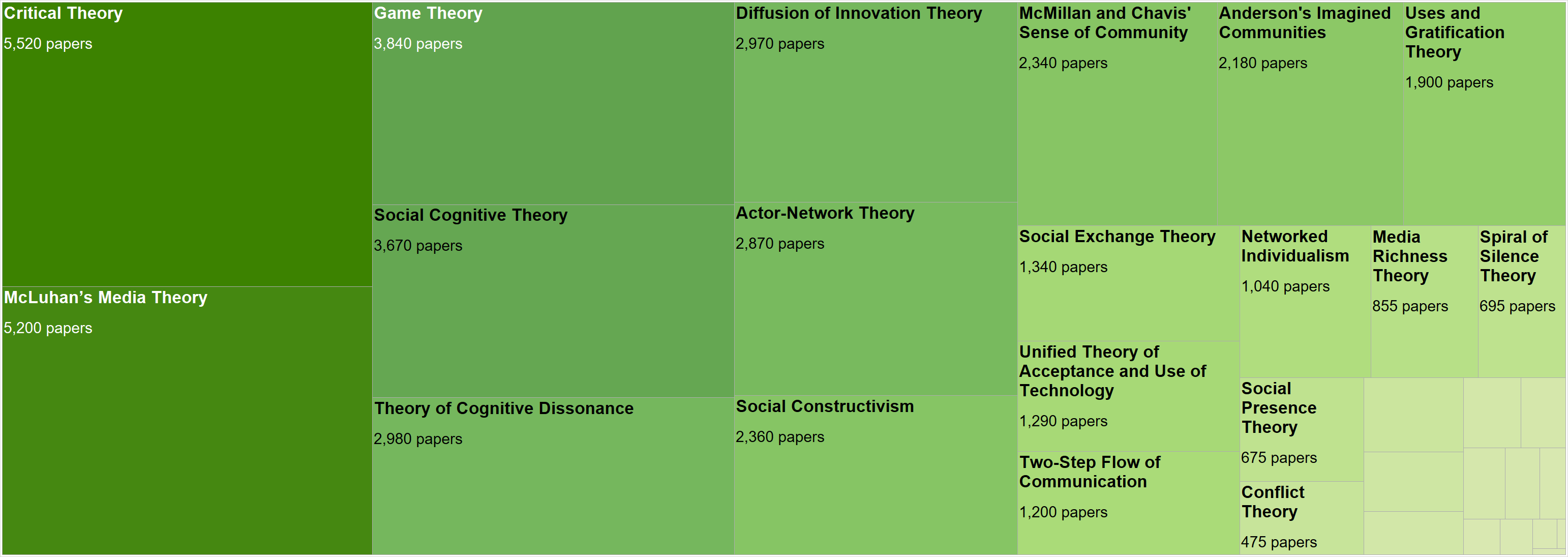 Figure 4: Theoretical Approaches Frequently Cited in Social Media Literature