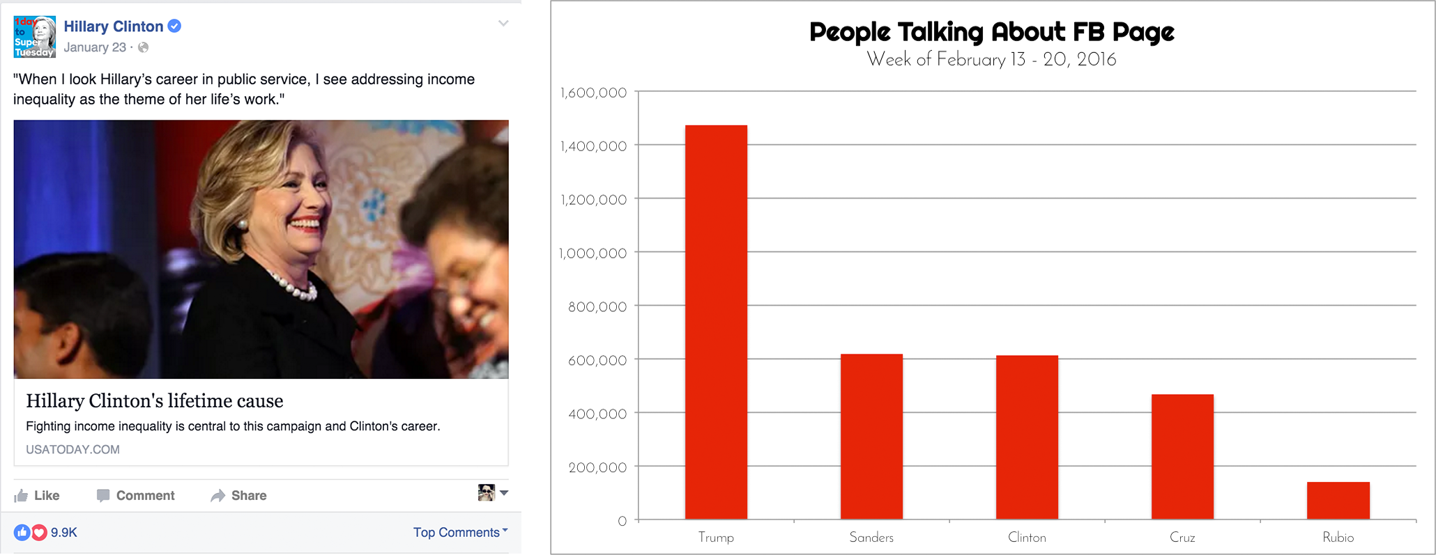 Clinton Fig. 3 People Talking About Facebook Page