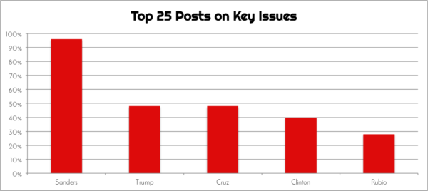 Fig. 3 Top 25 Posts on Key Issues