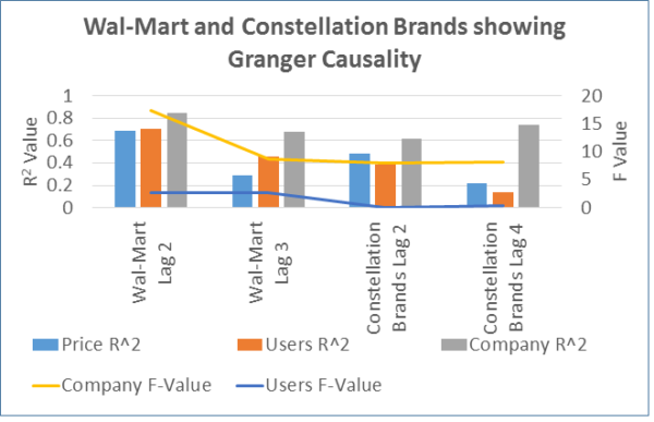 Wal-mart and Constellation Brands showing Granger causality