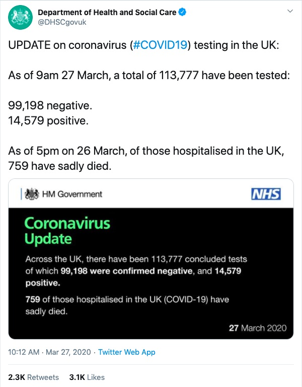 As this virus is new, people are eager for official and authoritative information about its spread; here's an example of one such tweet from the UK's Department of Health and Social Care.
