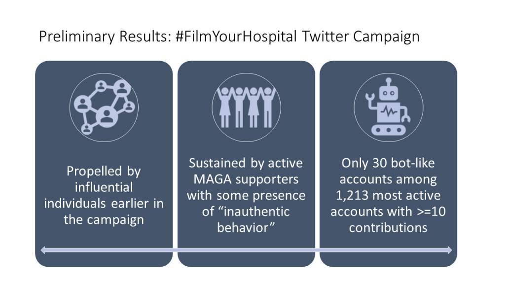 Importantly, we found that while much of the content came from users with limited reach, the oxygen that fueled this conspiracy in its early days came from just a handful of prominent conservative politicians and far right political activists like @DeAnna4Congress, @realcandaceo and @DonnaWR8. These power users used this hashtag to build awareness about the campaign and to encourage their followers to film what's happening in their local hospitals. After the initial boost by a few prominent accounts, the campaign was mostly sustained by pro-Trump supporters, followed by a secondary wave of propagation outside the U.S.