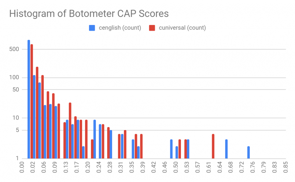 Figure 8: The Distribution of Botometer CAP Scores using the Logarithmic Scale (n=1,187); cenglish=includes content analysis; cuniversal=language independent model