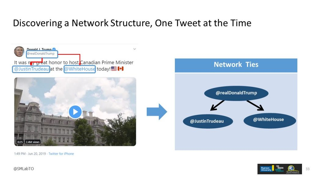 Figure 2: Discovering a Network Structure, One Tweet at the Time